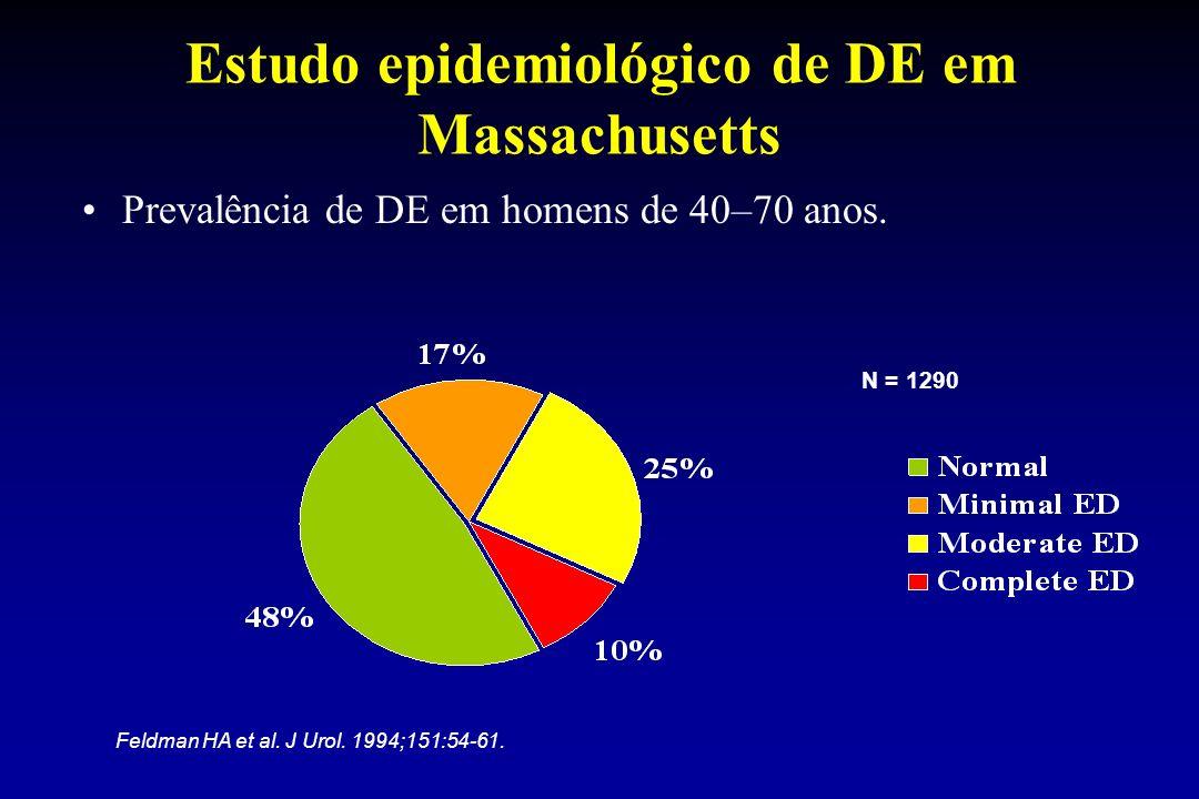Estudo epidemiológico de DE em Massachusetts