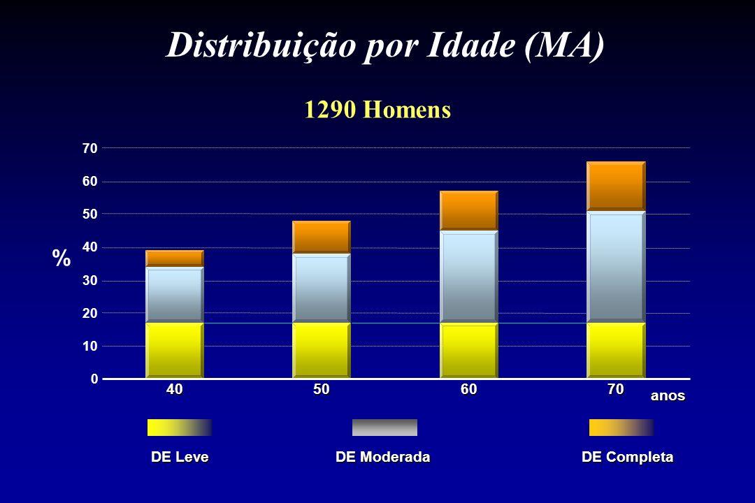 Distribuição por Idade (MA)