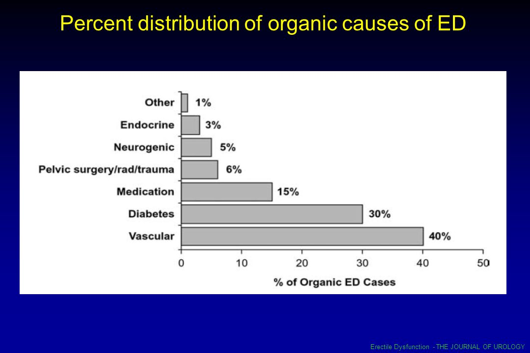Percent distribution of organic causes of ED