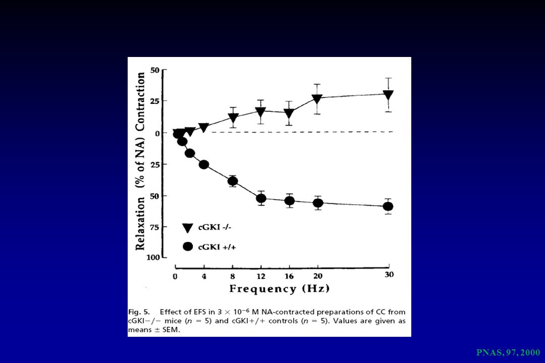 PNAS, 97, 2000