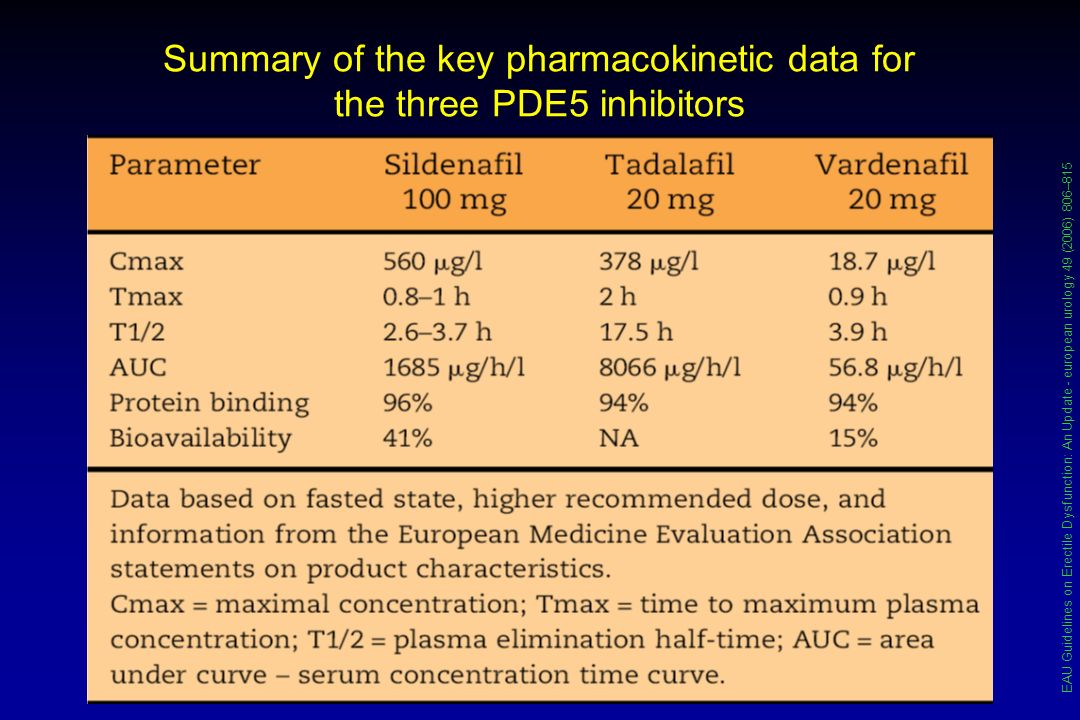 Summary of the key pharmacokinetic data for the three PDE5 inhibitors