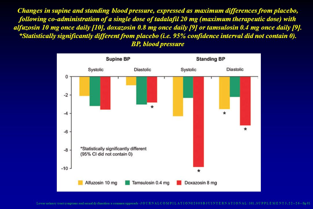 Changes in supine and standing blood pressure, expressed as maximum differences from placebo, following co-administration of a single dose of tadalafil 20 mg (maximum therapeutic dose) with alfuzosin 10 mg once daily [10], doxazosin 0.8 mg once daily [9] or tamsulosin 0.4 mg once daily [9]. *Statistically significantly different from placebo (i.e. 95% confidence interval did not contain 0). BP, blood pressure