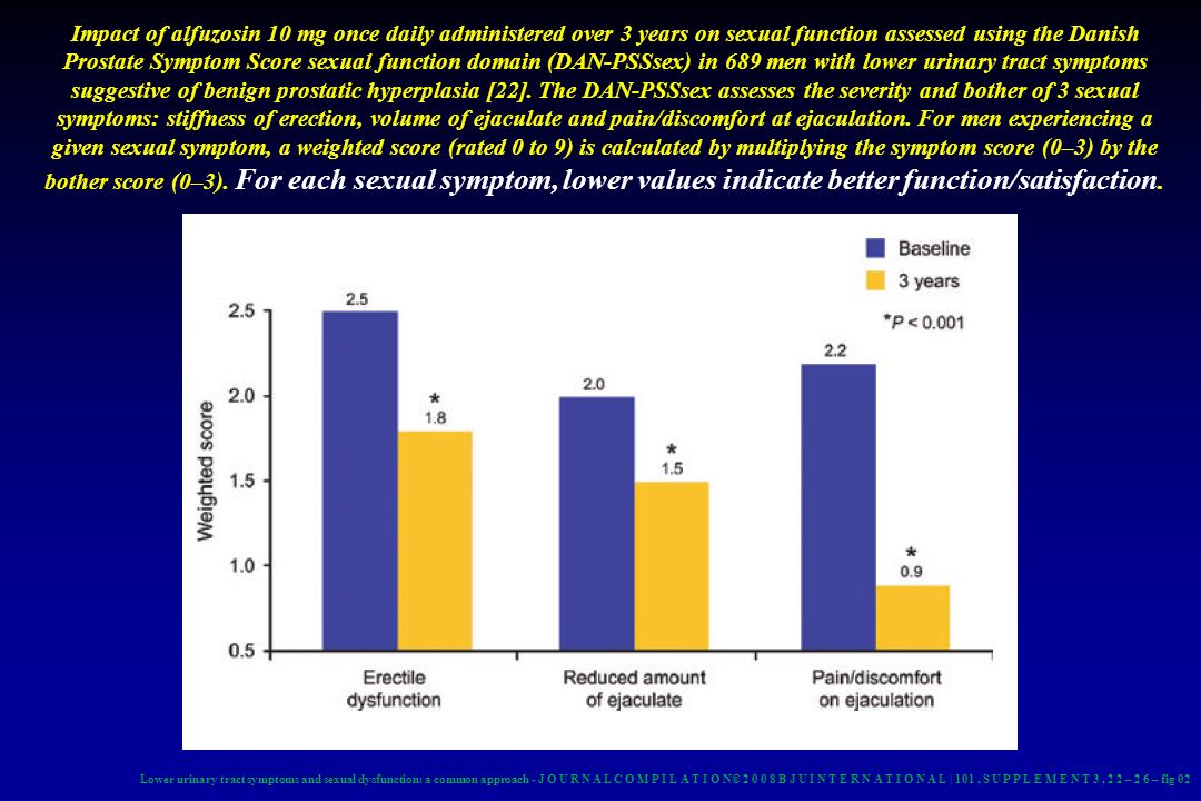 Impact of alfuzosin 10 mg once daily administered over 3 years on sexual function assessed using the Danish Prostate Symptom Score sexual function domain (DAN-PSSsex) in 689 men with lower urinary tract symptoms suggestive of benign prostatic hyperplasia [22]. The DAN-PSSsex assesses the severity and bother of 3 sexual symptoms: stiffness of erection, volume of ejaculate and pain/discomfort at ejaculation. For men experiencing a given sexual symptom, a weighted score (rated 0 to 9) is calculated by multiplying the symptom score (0–3) by the bother score (0–3). For each sexual symptom, lower values indicate better function/satisfaction.