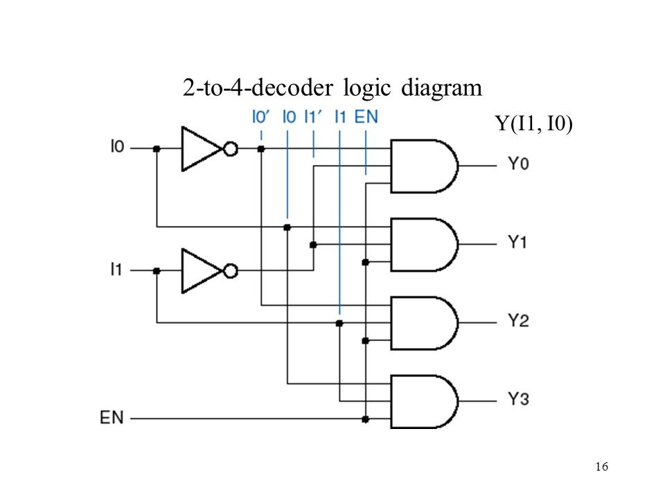 logic diagram of 2 to 4 line decoder 4 to 16 decoder logic diagram #12