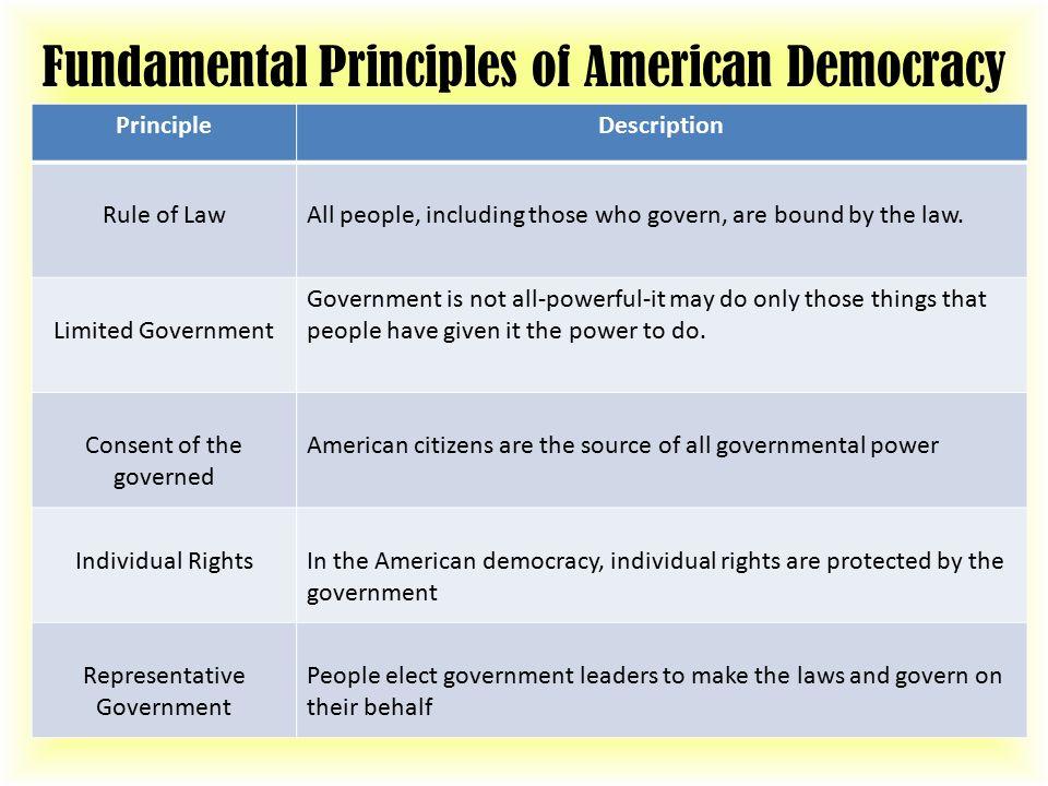 Fundamental Principles of American Democracy