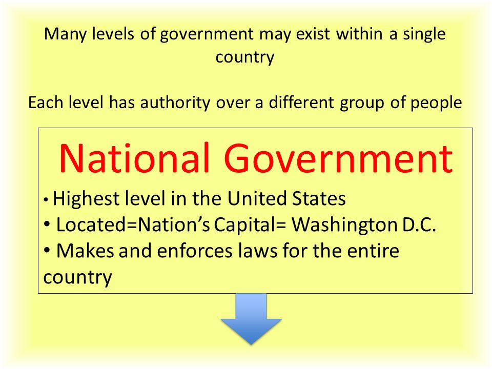 National Government Located=Nation's Capital= Washington D.C.