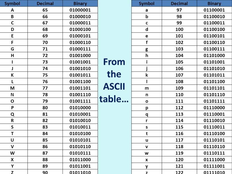 Lo to learn basic computer coding using binary ppt video for Ascii table c