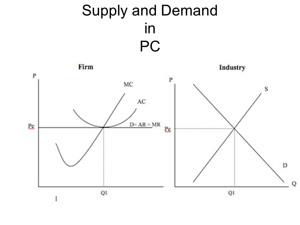 supply and demand and perfect competition With supply representing the amount the market can offer at a determined price, price is essentially a manifestation of supply and demand the economy reaches equilibrium, when supply equals demand, or where the supply and demand functions intersect.