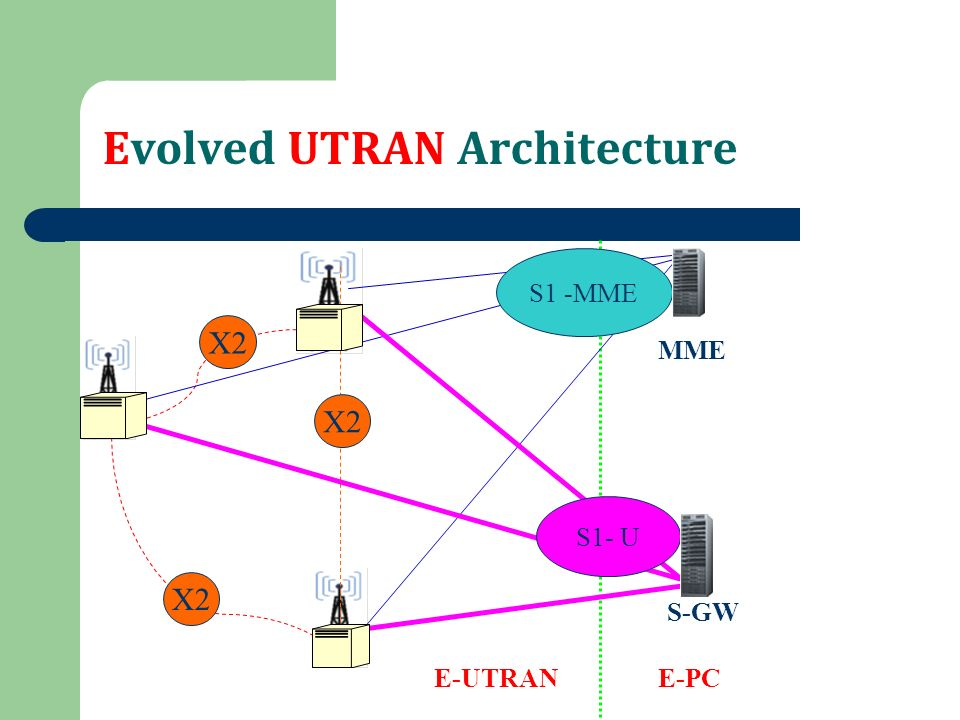 Lte architecture kannan m jto 3g ppt video online download for E utran architecture