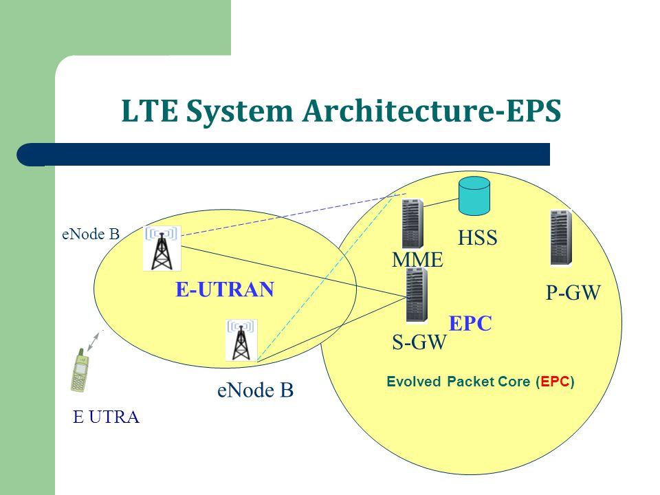 Lte architecture kannan m jto3g ppt video online download 2 lte sciox Images