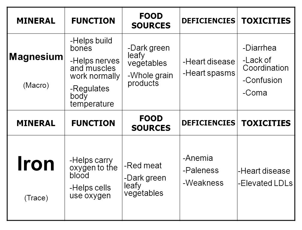 Intro To Vitamins Minerals Amp Water Ppt Video Online