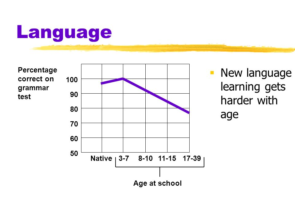 Language New language learning gets harder with age