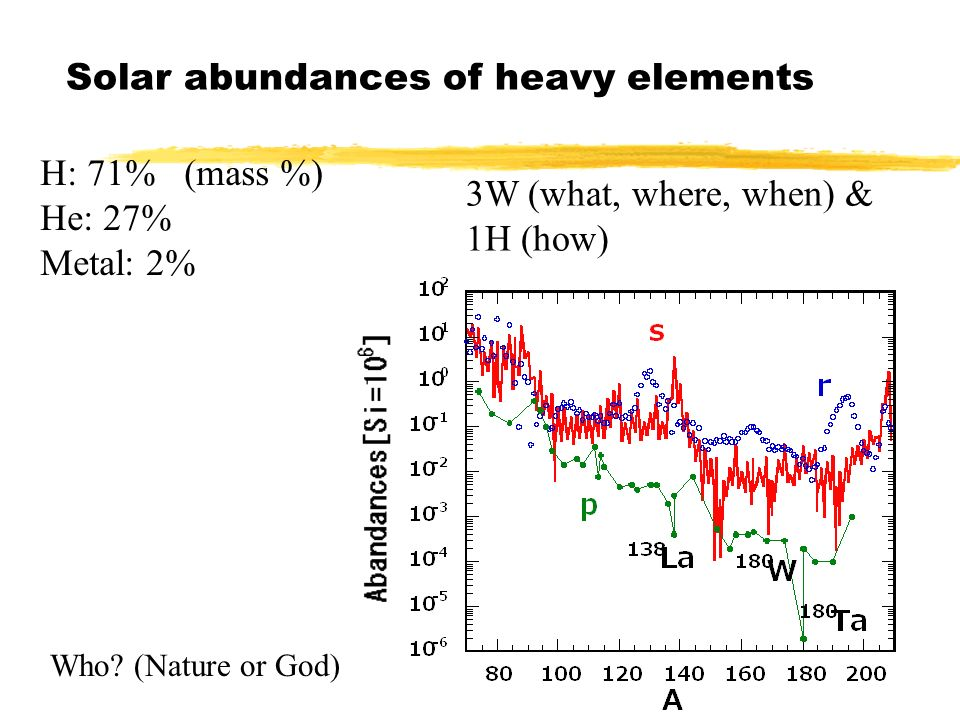 nucleosynthesis of heavy elements in massive stars Once the universe was created by the big bang, the only abundant elements   by which a star shines higher mass elements were formed inside the stars   temperature and density to reach levels where c nuclei can fuse into heavier  nuclei.