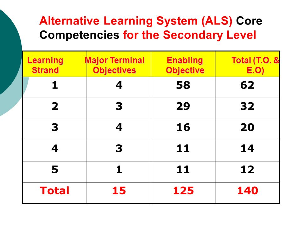 alternative learning system reviewer for secondary Alsreviewerscom provides additional reviewers of the learning strands of alternative learning system accreditation & equivalency program the learning strands are the learning areas or subjects are as follows: communication skills (listening, speaking, reading and writing) problem-solving and critical thinking (numeracy and scientific thinking).