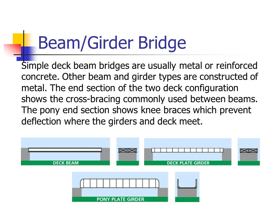Beam/Girder Bridge