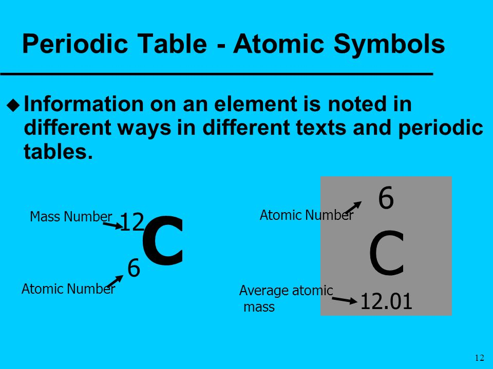 8081185 on Periodic Table Meaning Of Symbols