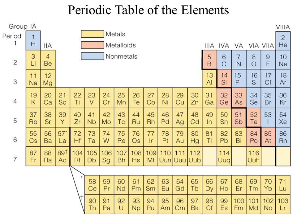 the smallest building blocks of matter known to man Why are atoms considered the smallest unit of matter when it's that man cannot known as the fundamental building block of matter.