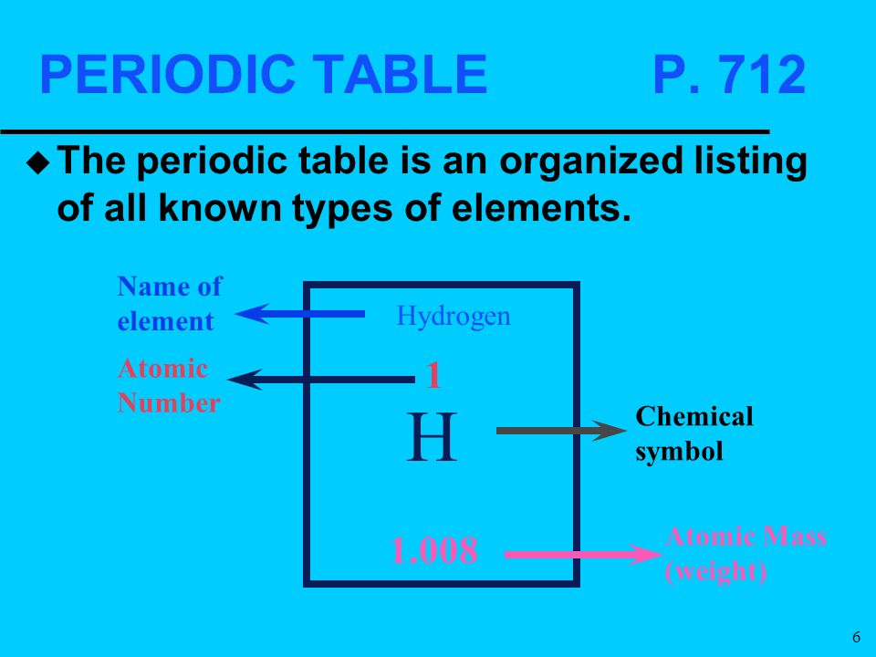 The rutherford model of the atom 1911 ppt download for P table of element