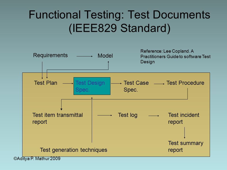 Software Testing And Validation Sqa  Swe Ppt Download