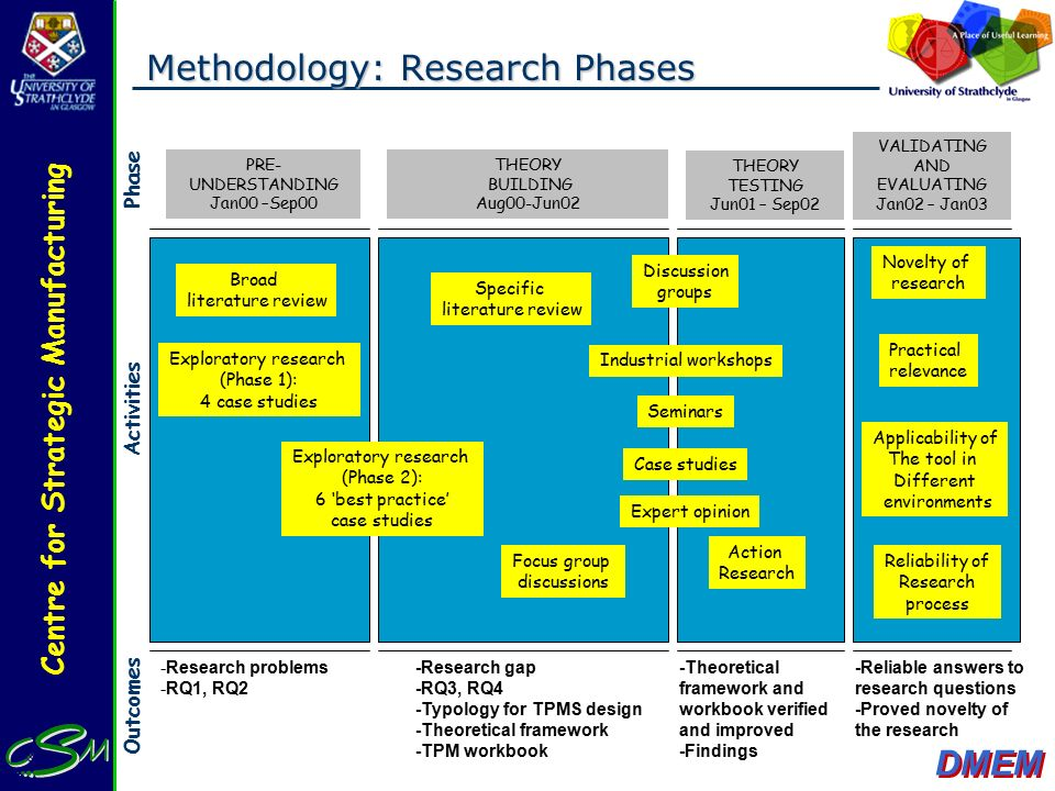 Research Methodology Literature Review