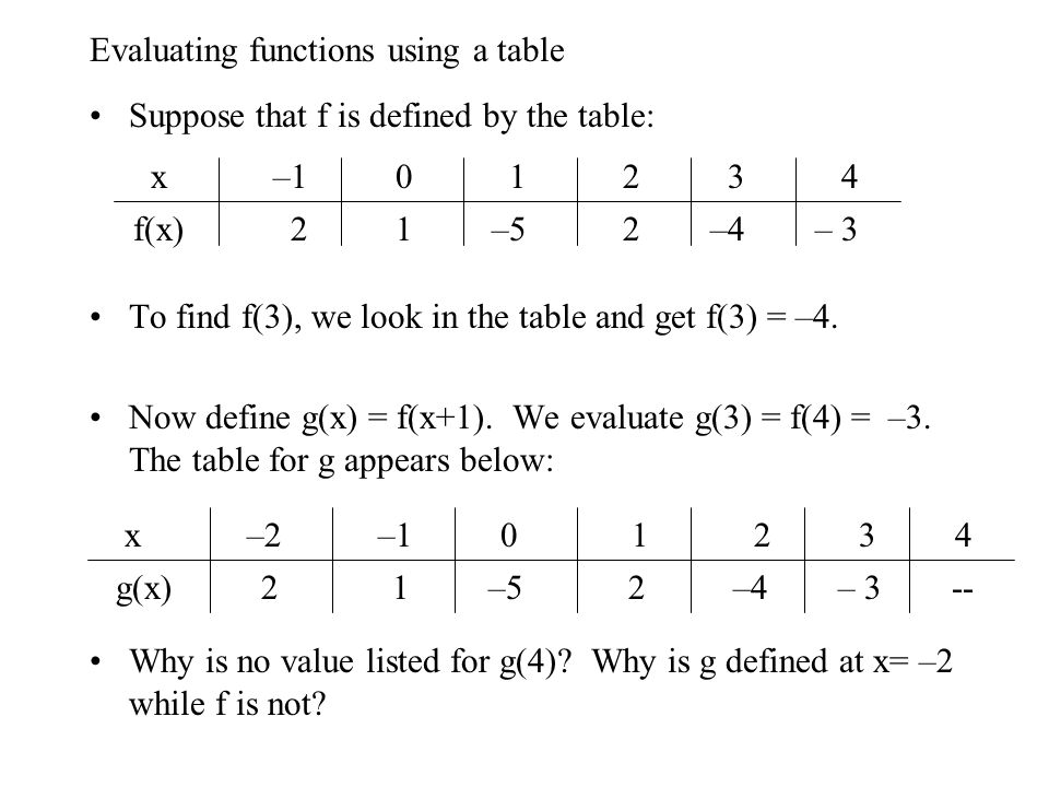 how to use function notation