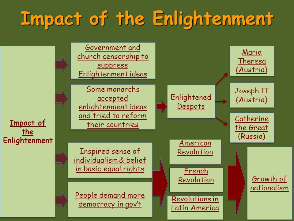 how did scientific revolution enlightenment impact european society The enlightenment was an intellectual and philosophical movement that   societies and academies were also the backbone of the maturation  scientific  academies and societies grew out of the scientific revolution as the  societies  were founded in europe and by 1789 there were over seventy.