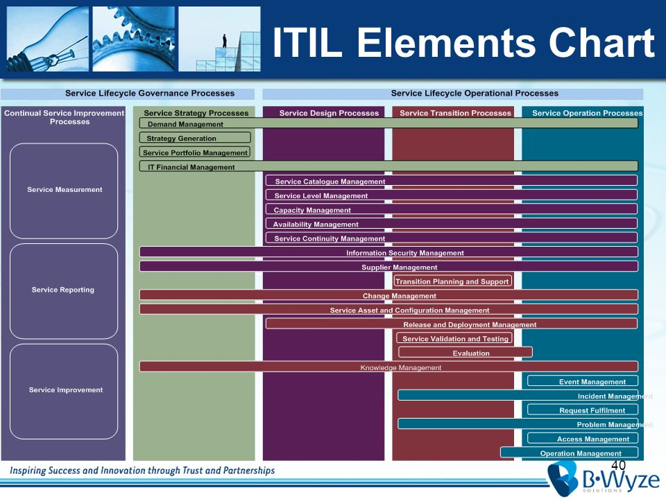 it infrastructure in relationship to itil and graphs