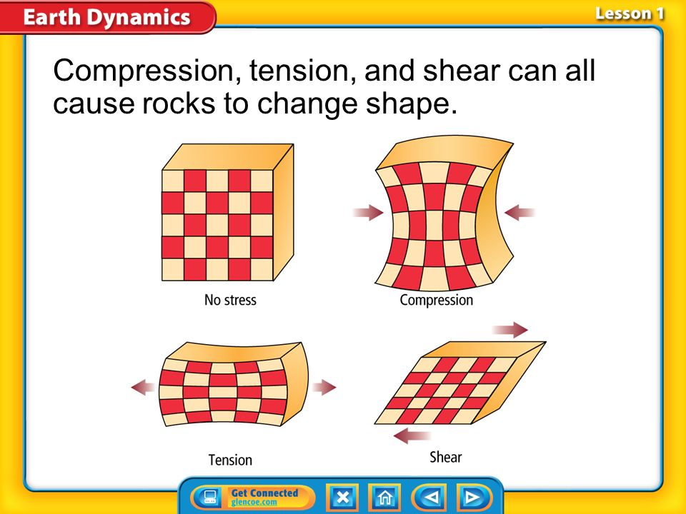 Compression, tension, and shear can all cause rocks to change shape.