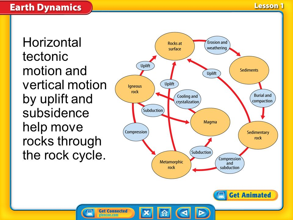 Horizontal tectonic motion and vertical motion by uplift and subsidence help move rocks through the rock cycle.