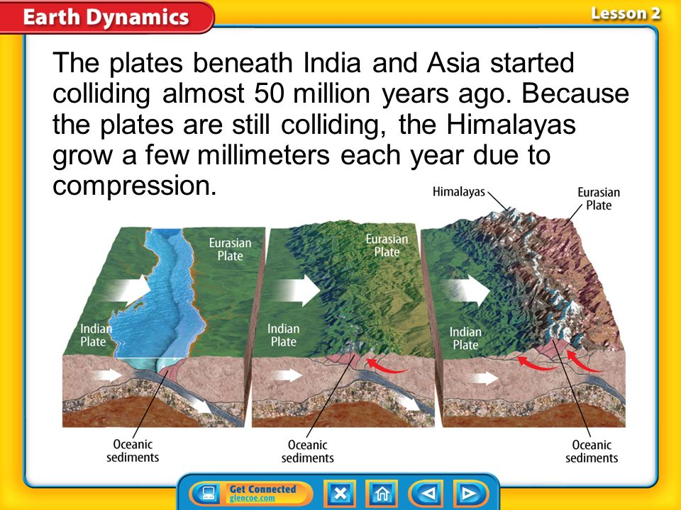 The plates beneath India and Asia started colliding almost 50 million years ago. Because the plates are still colliding, the Himalayas grow a few millimeters each year due to compression.