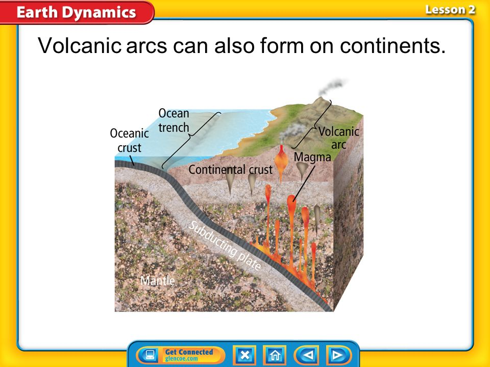 Volcanic arcs can also form on continents.