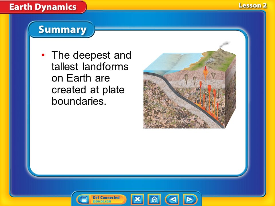 The deepest and tallest landforms on Earth are created at plate boundaries.