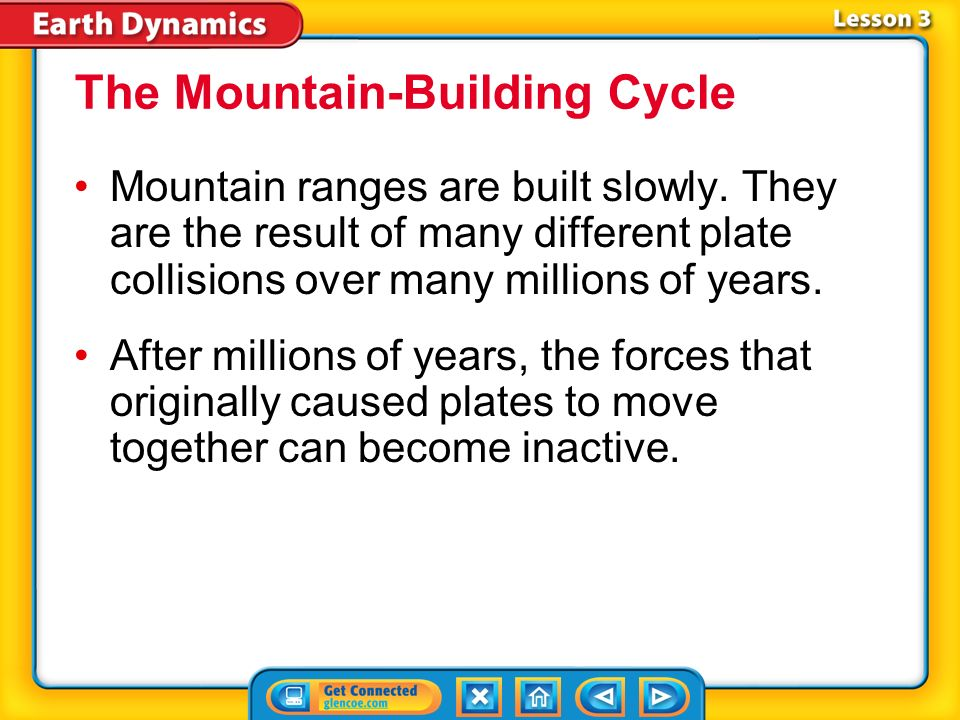 The Mountain-Building Cycle