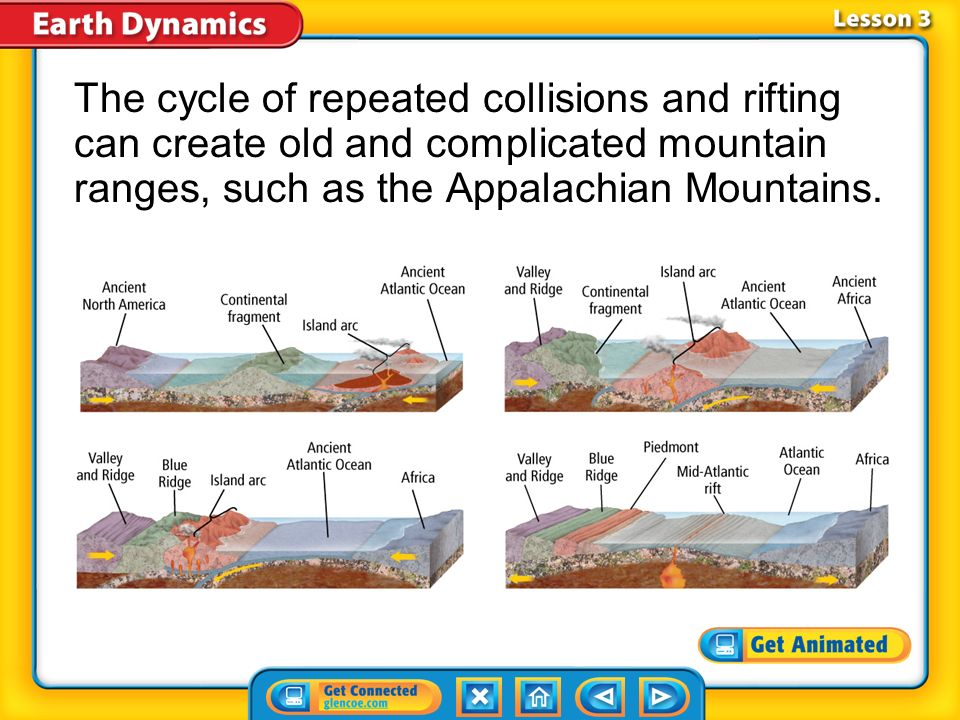 The cycle of repeated collisions and rifting can create old and complicated mountain ranges, such as the Appalachian Mountains.