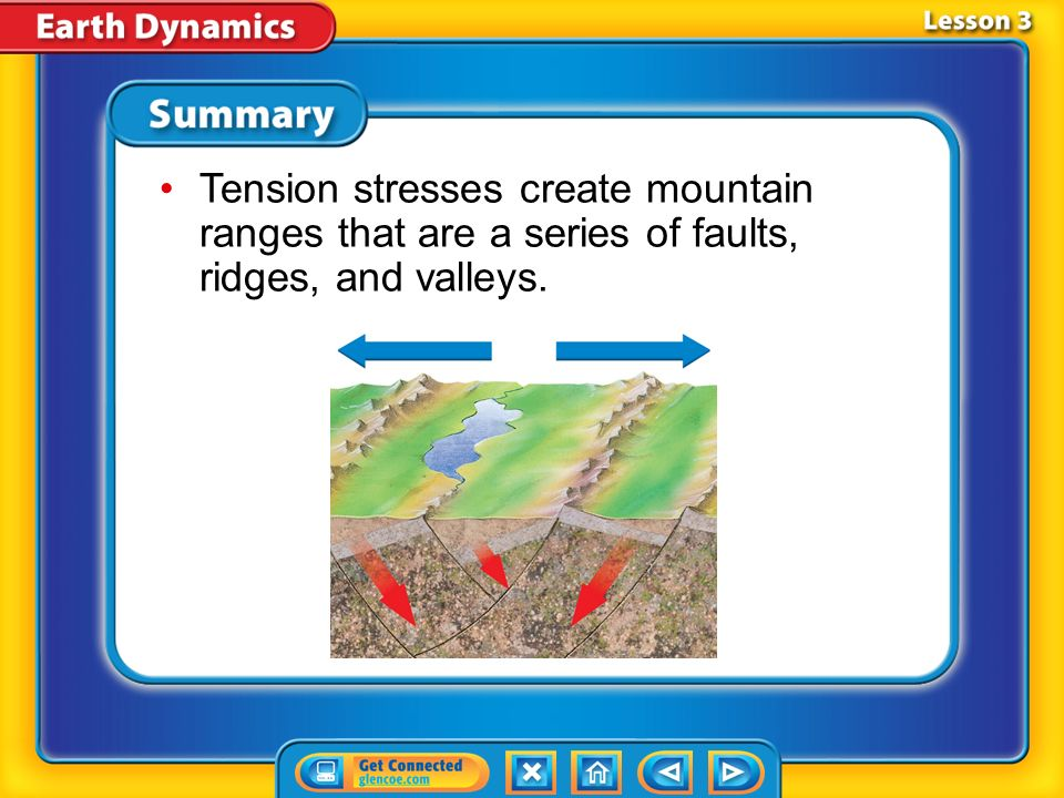 Tension stresses create mountain ranges that are a series of faults, ridges, and valleys.