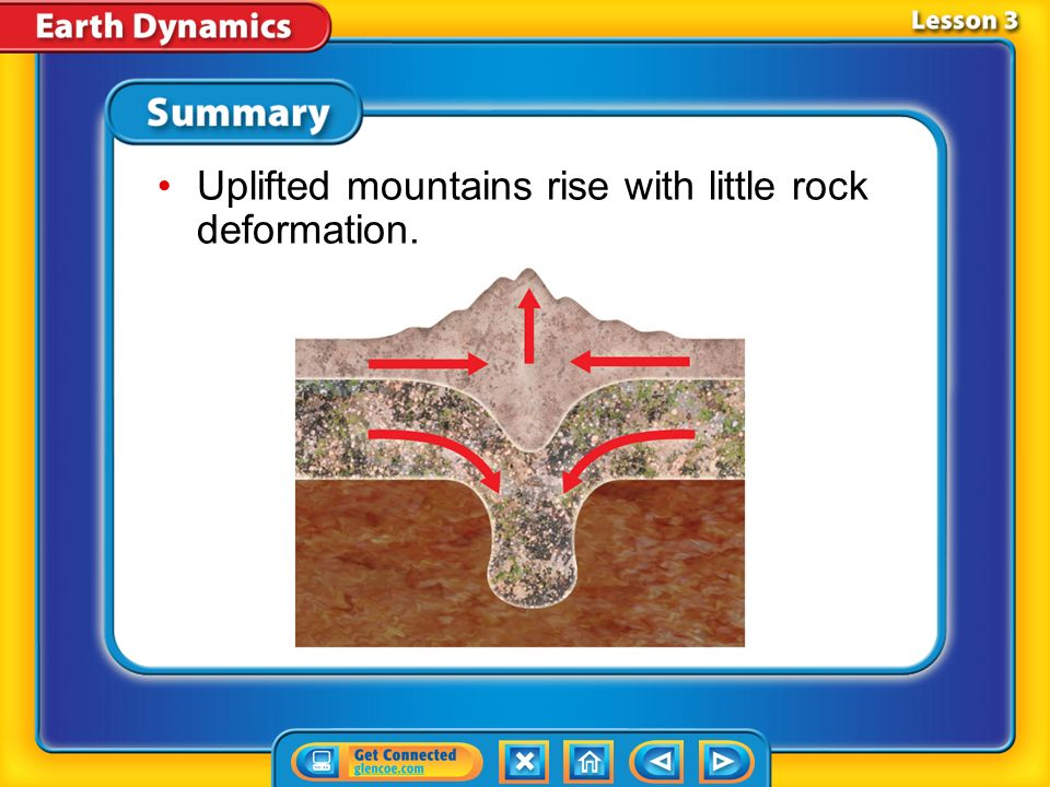 Uplifted mountains rise with little rock deformation.