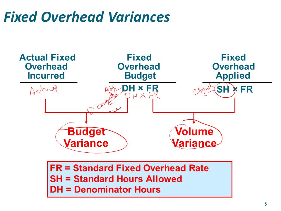difference between fixed cost and variable cost pdf
