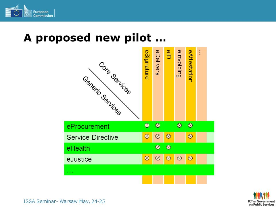 A proposed new pilot … Core Services Generic Services eProcurement