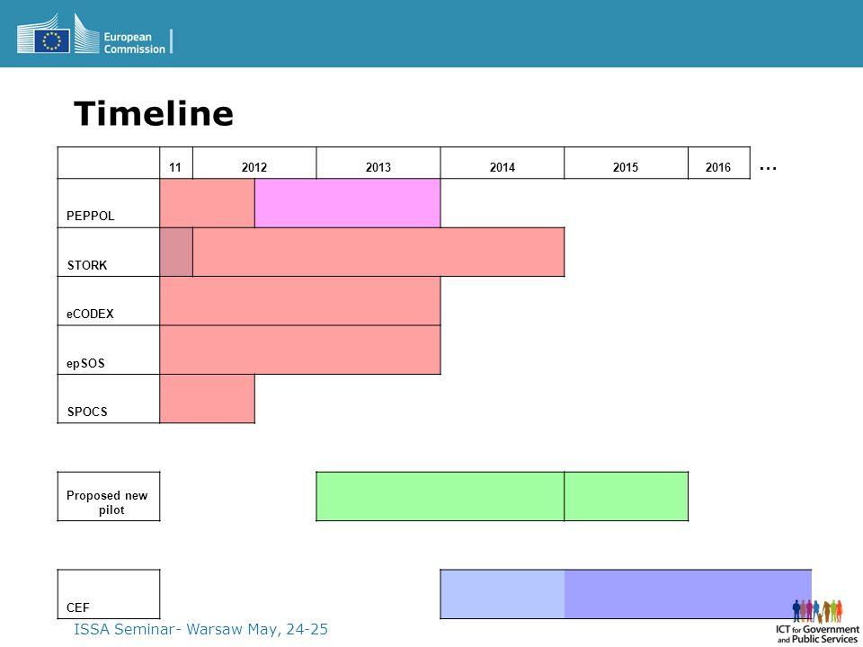 Timeline … ISSA Seminar- Warsaw May, 24-25 11 2012 2013 2014 2015 2016