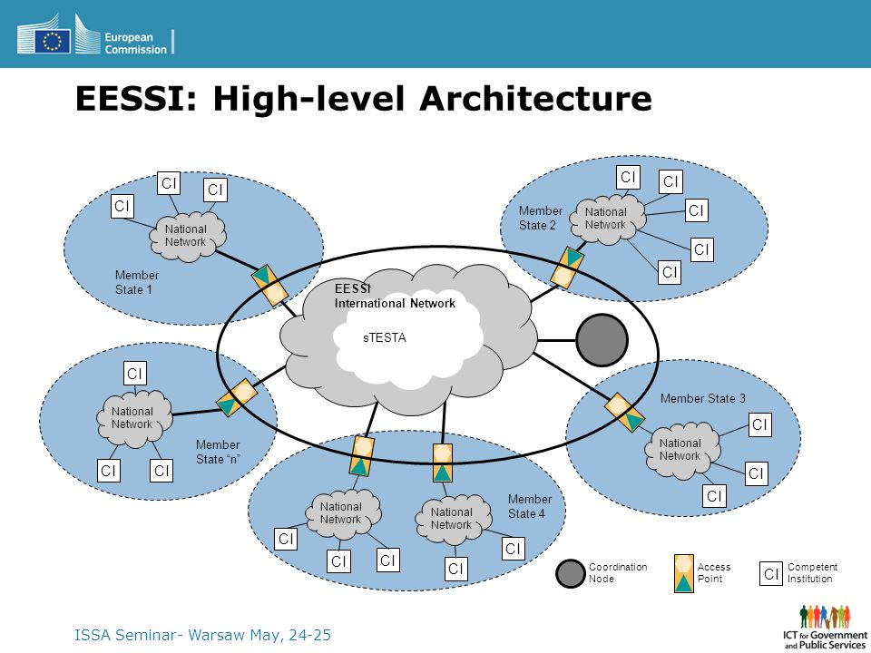 EESSI: High-level Architecture