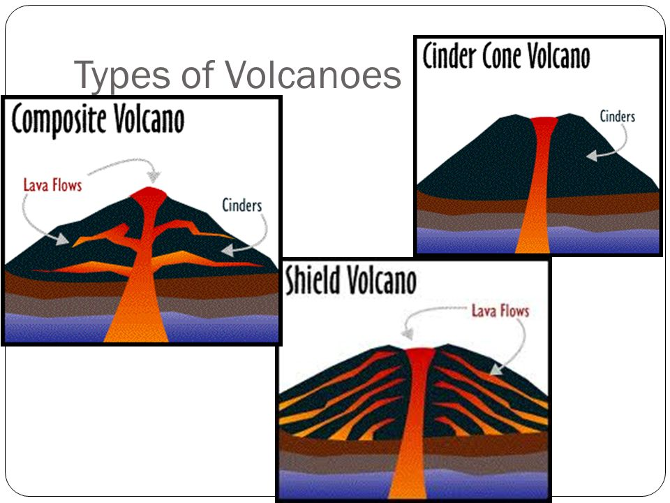 research on types of volcanoes Get more information about volcanoes from national geographic.