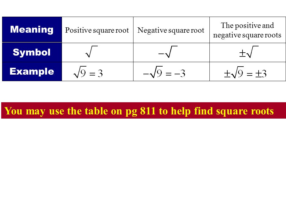 The positive and negative square roots