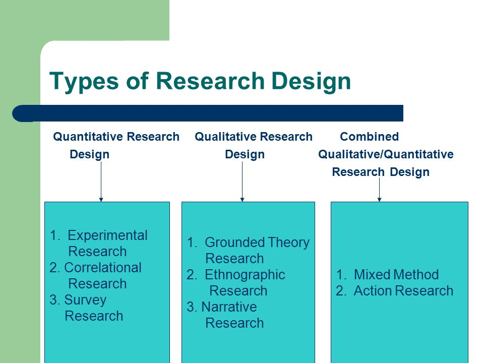 thesis research methodology types Research methods in  confounding variables are a specific type of  research variables: dependent, independent, control, extraneous & moderator.