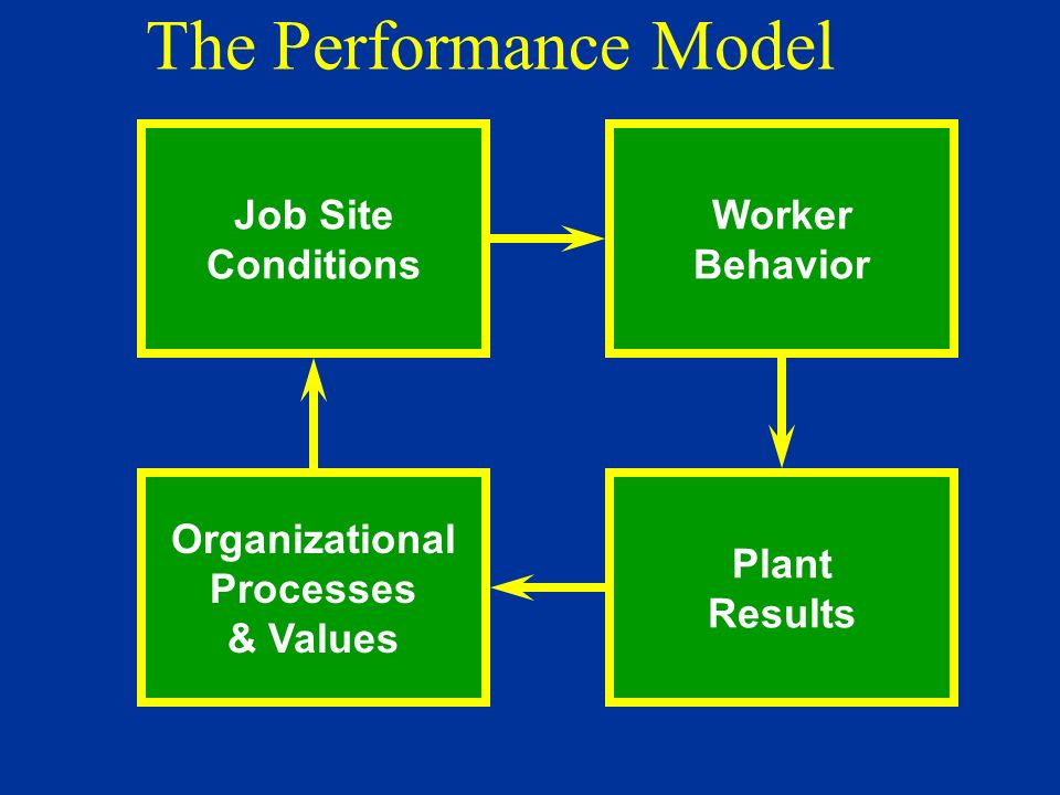 why is the organizational behavior model important in management Why study organizational behavior  organizational behavior studies this versatile and  in order to provide a justification for the adoption of this model,.