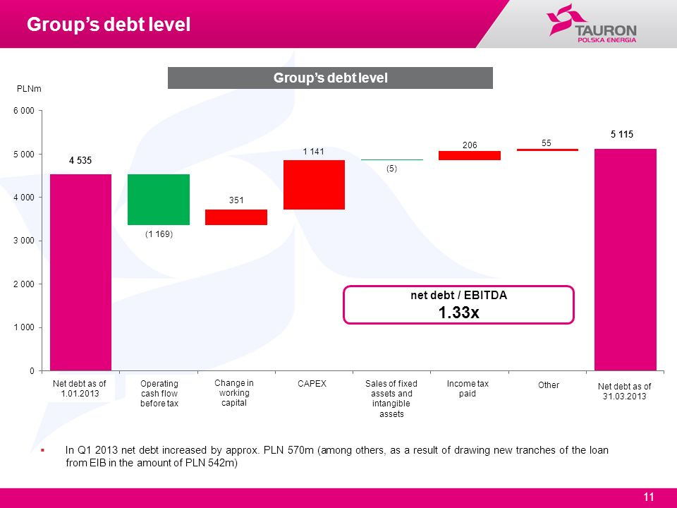 Group's debt level 1.33x Group's debt level net debt / EBITDA