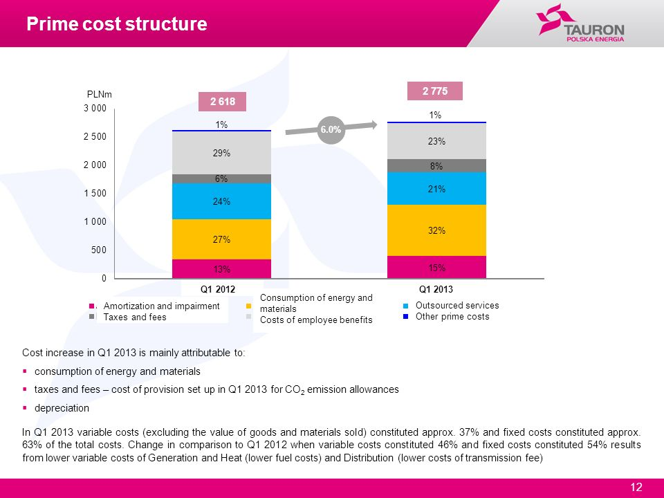 Prime cost structure PLNm. 2 775. 2 618. 6.0% Q1 2012. Q1 2013. Consumption of energy and materials Costs of employee benefits.