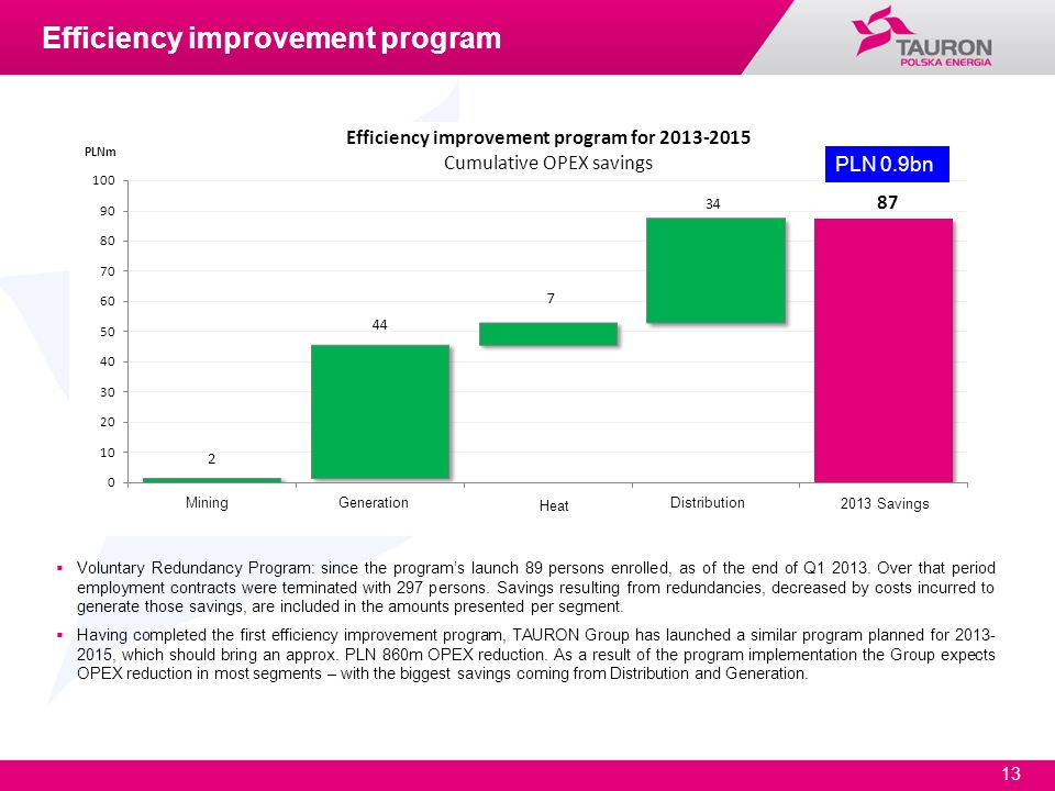 Efficiency improvement program