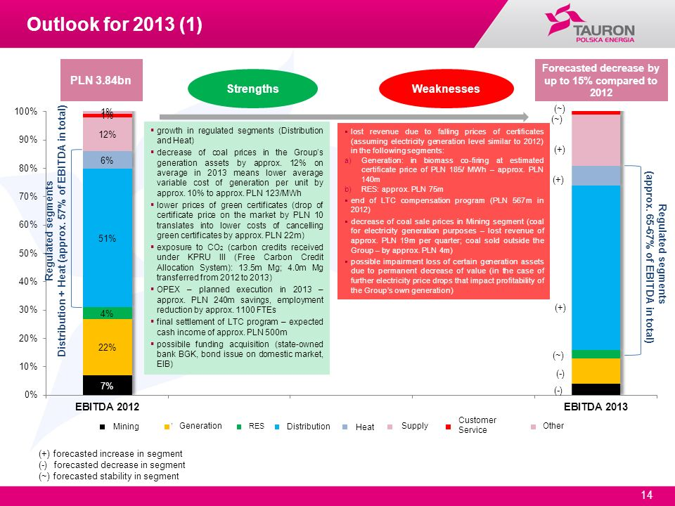 Outlook for 2013 (1) PLN 3.84bn Strengths Weaknesses