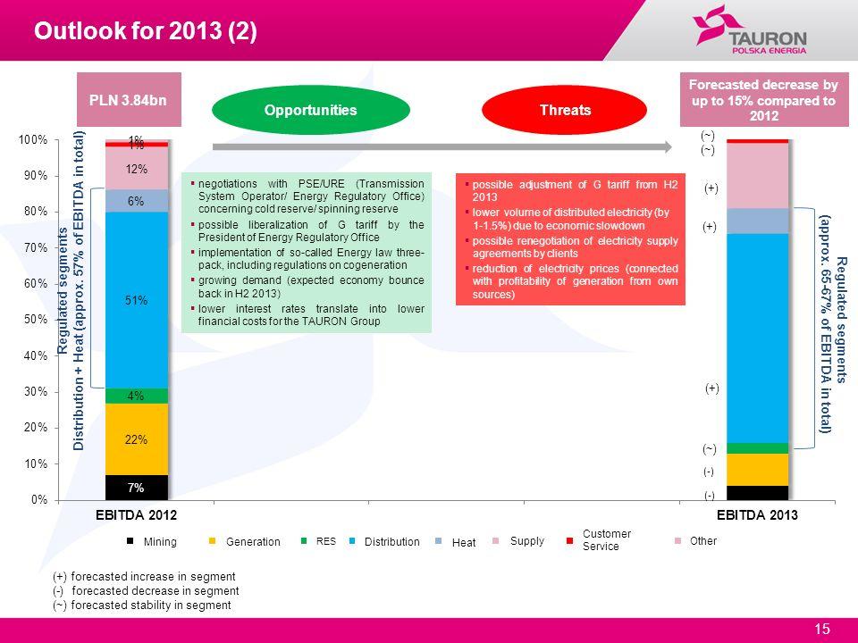 Outlook for 2013 (2) PLN 3.84bn Opportunities Threats
