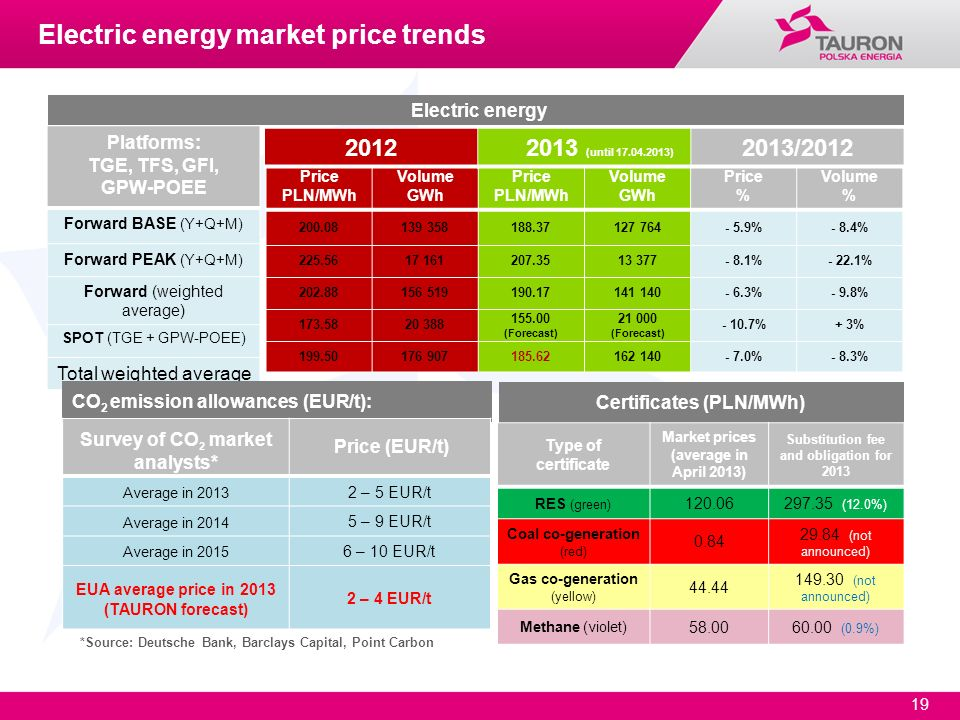 Electric energy market price trends
